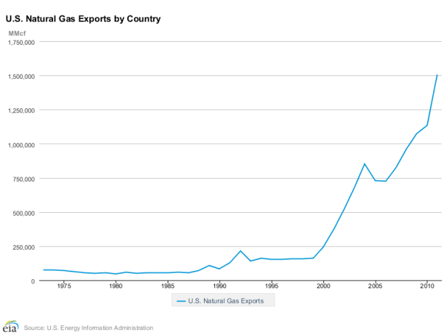 United States leads the wrold in Natural Gas exports - Click to learn more